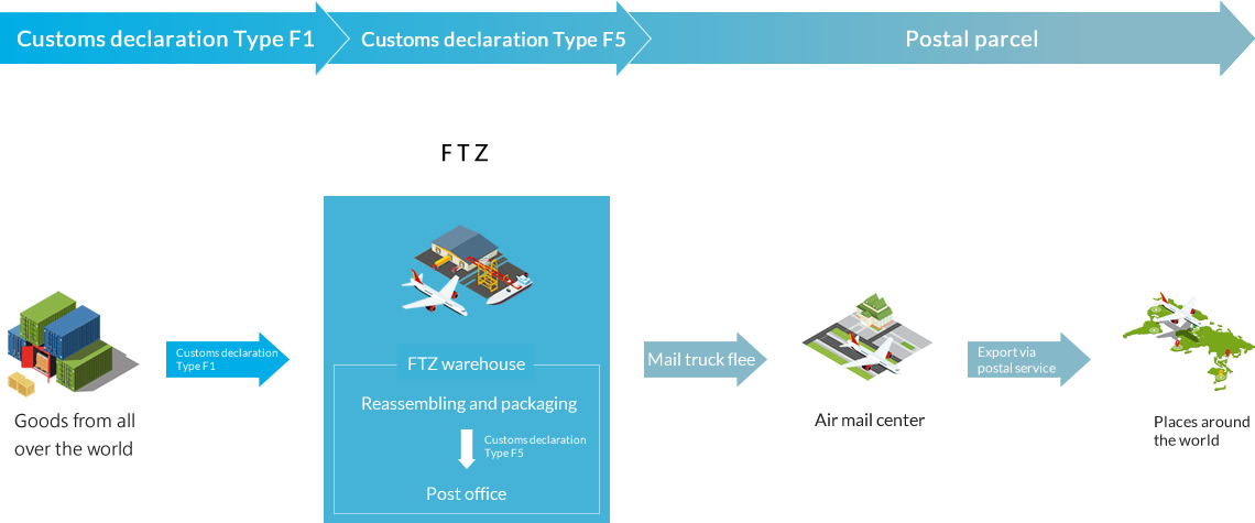 xport of FTZ Goods via Postal Mail Service flow chart